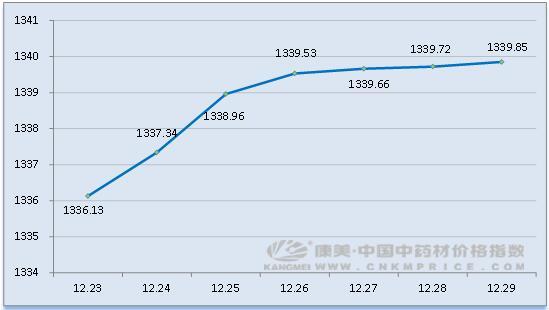 日常分析:总指缓涨,全草类上升,莲子心减产价扬