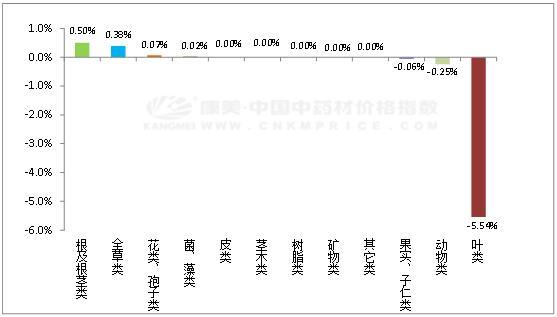 日常分析:板蓝根规模调减,但库压尤大  延胡索火爆