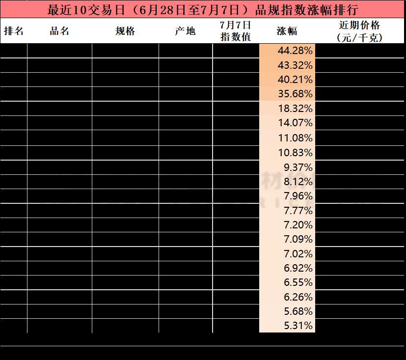 十日涨跌:连翘价高僵持,东北进口品价坚挺,白术稳畅