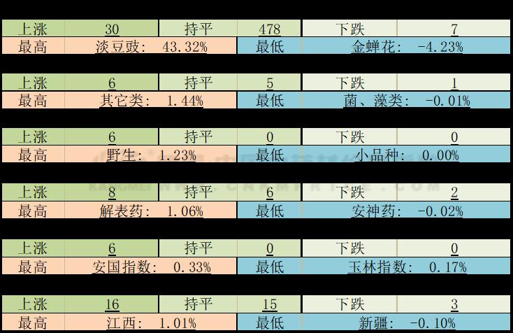 周技术分析:干姜急出货,太子参震荡,白术、桔梗人气旺