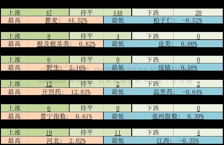 周技术分析:涨幅持平,栀子枣仁仍上涨,半夏明显下滑