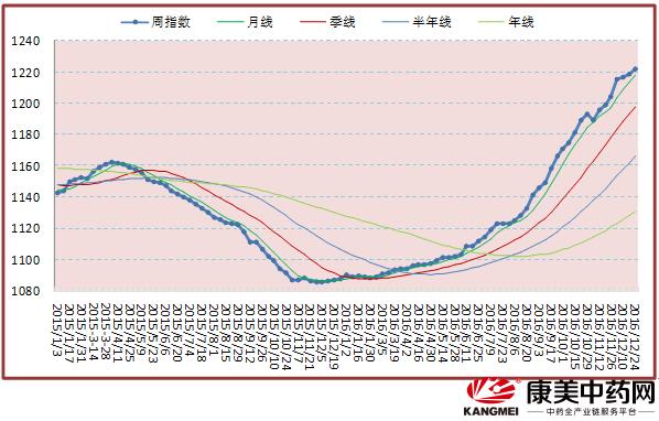 周评:行情平稳多日 涨跌幅度转小